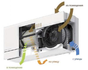 Lossnay 100eu5 - Современная вентиляция