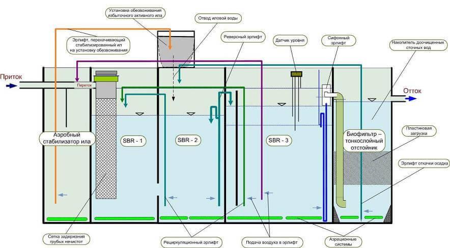 технология биотал