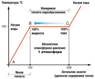 график эффективности отопления