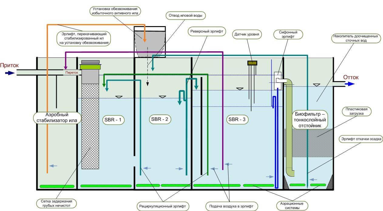очистка сточных вод в установке биотал