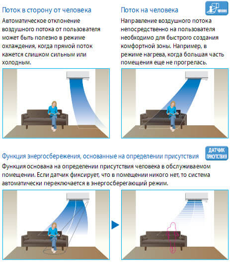 определение человека для безопасного использования кондиционера