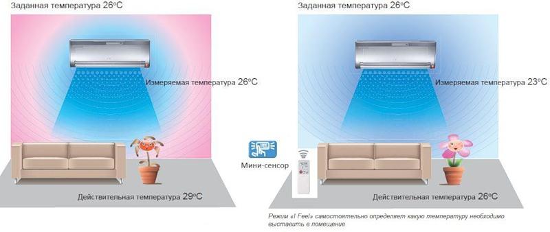 осушение воздуха кондиционером для безопасного использования