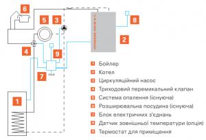 схема рекострукции системы отопления с конденсационным котлом