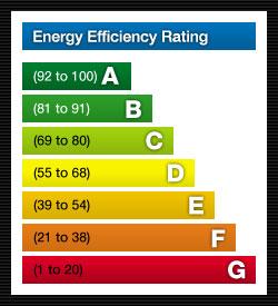 рейтинг энергоэффективности