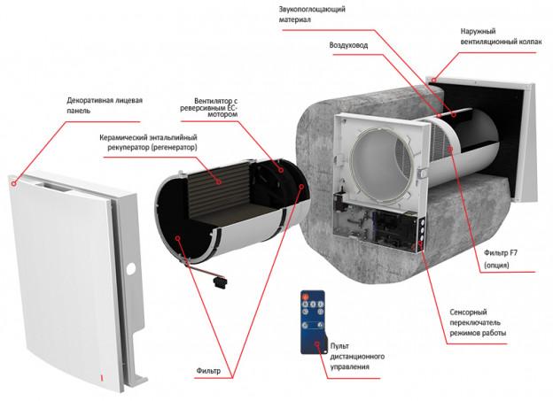 конструкция вентиляции с рекуперацией Blauberg