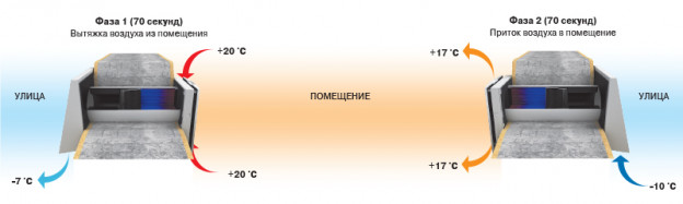 принцип работы вентиляции Blauberg