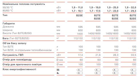 Характеристики Vitodens 222-F