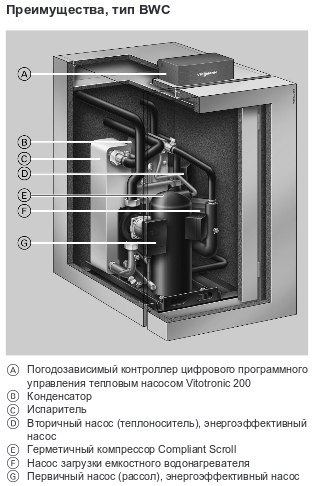 Рассольно-водяной тепловой насос Vitocal 300-G в разрезе